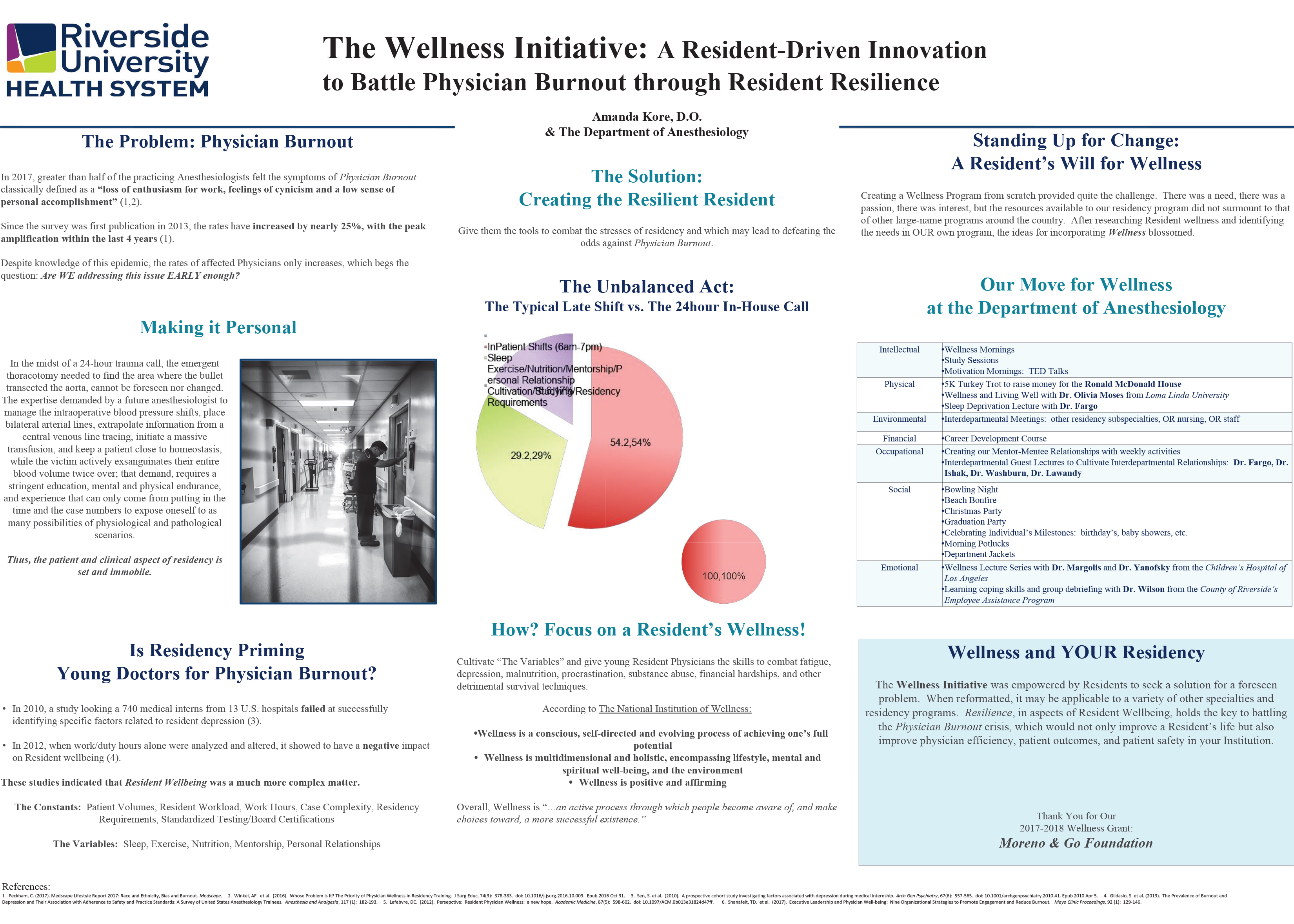 The Wellness Initiative